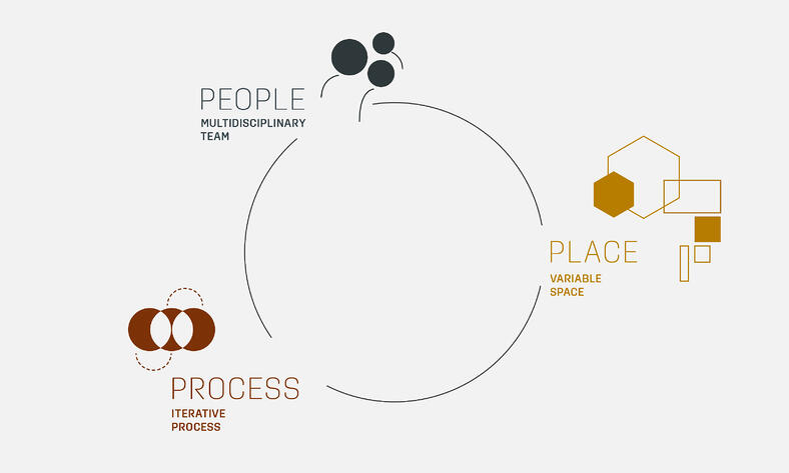 DesignThinking-Prozess mit den Bestandteilen People, Place, Process