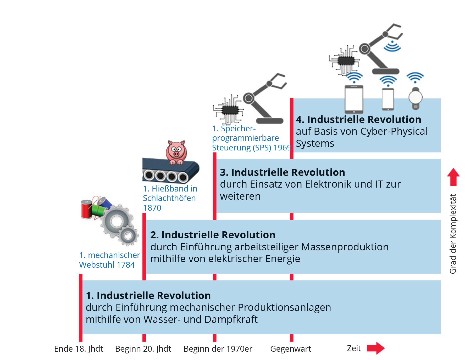 4te-digitale-revolution-schaubild.png