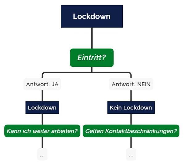 1. Teil des Baumdiagramms zum Thema Lockdown
